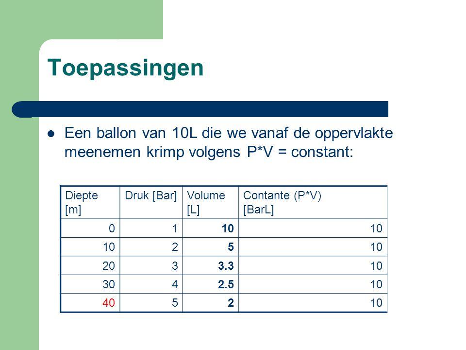 Toepassingen Een ballon van 10L die we vanaf de oppervlakte meenemen krimp volgens P*V = constant: Diepte [m]